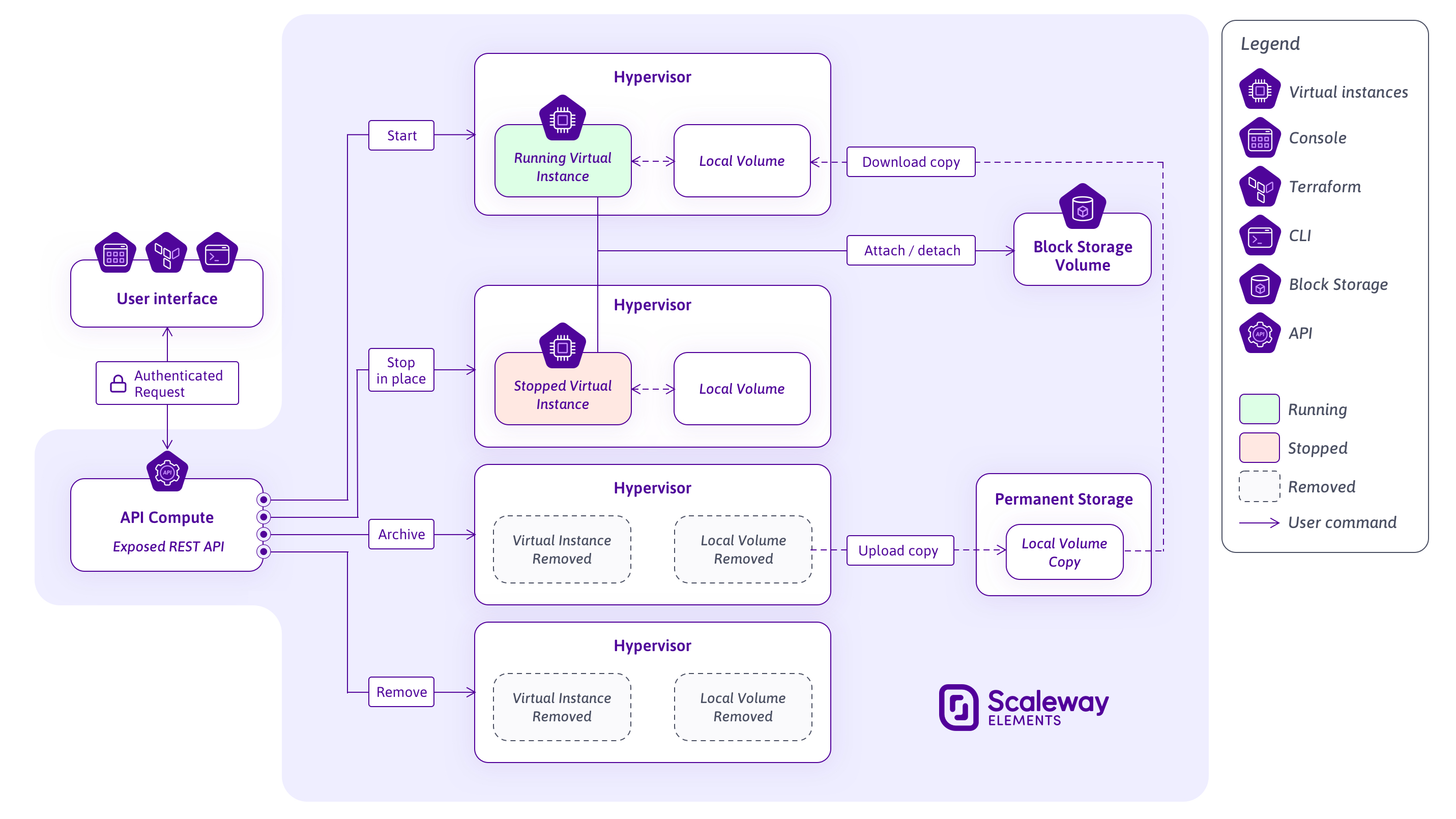 Un diagramme expliquant le fonctionnement des instances