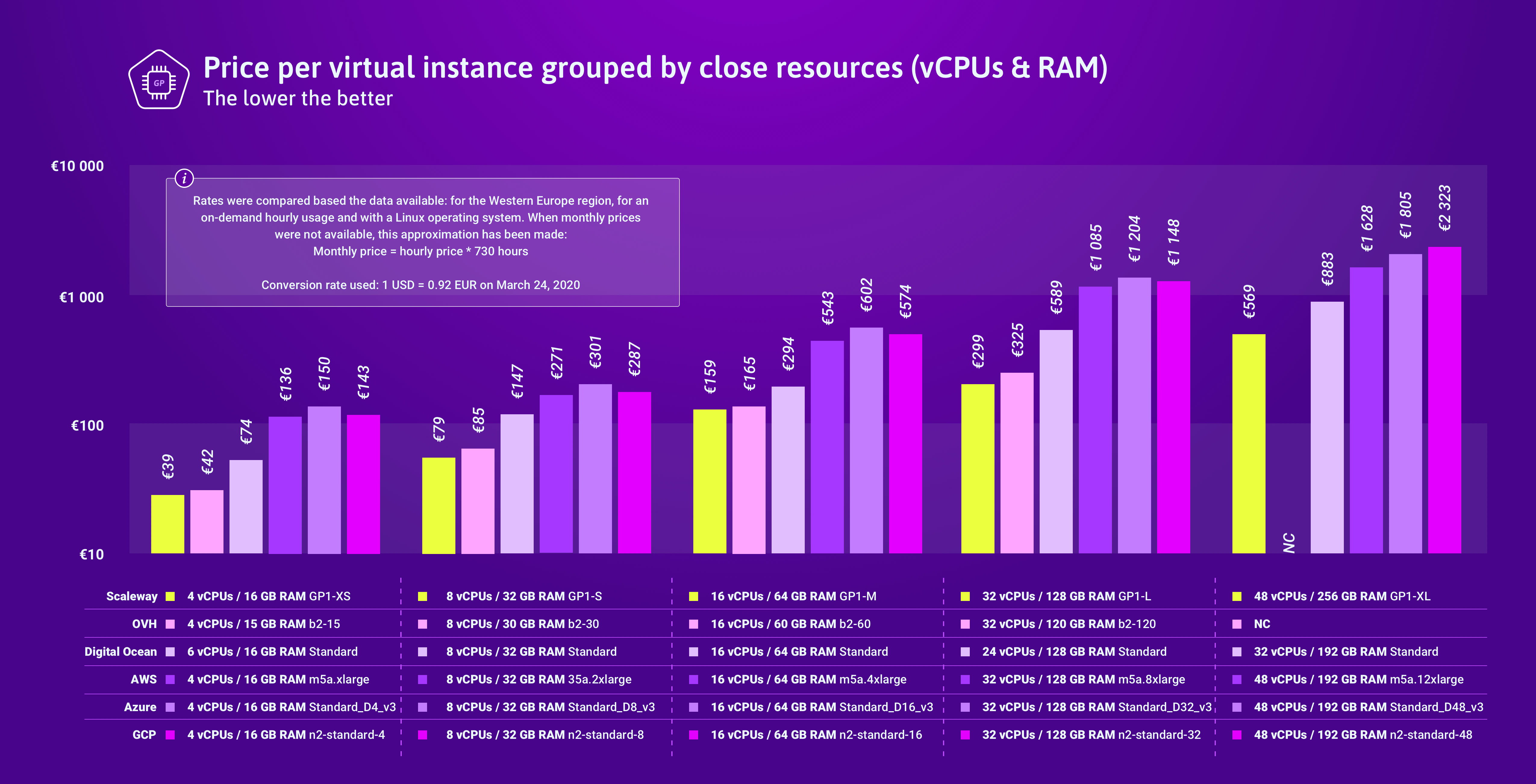 Scaleway General Purpose Instances price compared to competitors