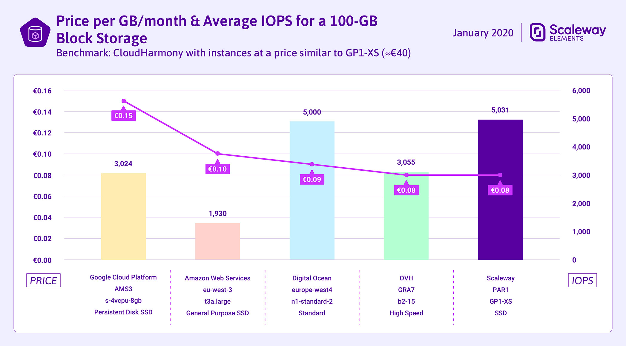 Scaleway Block Storage price and IOPS compared to competitors
