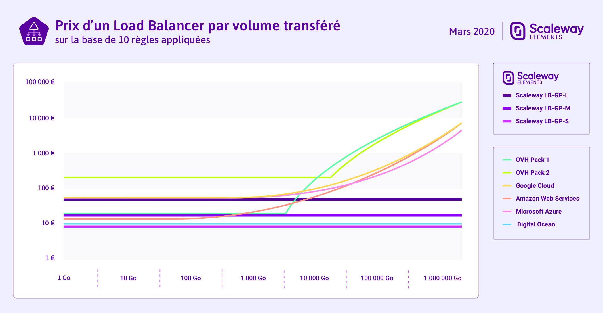 Le prix de Scaleway Load Balancer comparé à nos concurrents en fonction du volume transféré sur la base de 10 règles appliquées